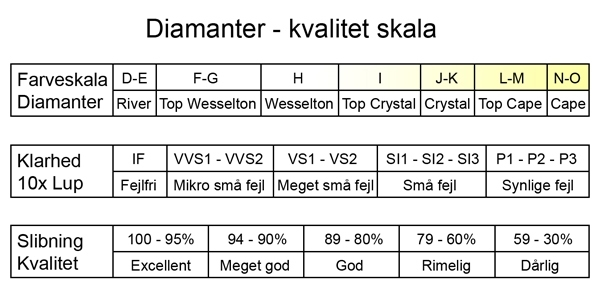 Diamanter kvalitet skala